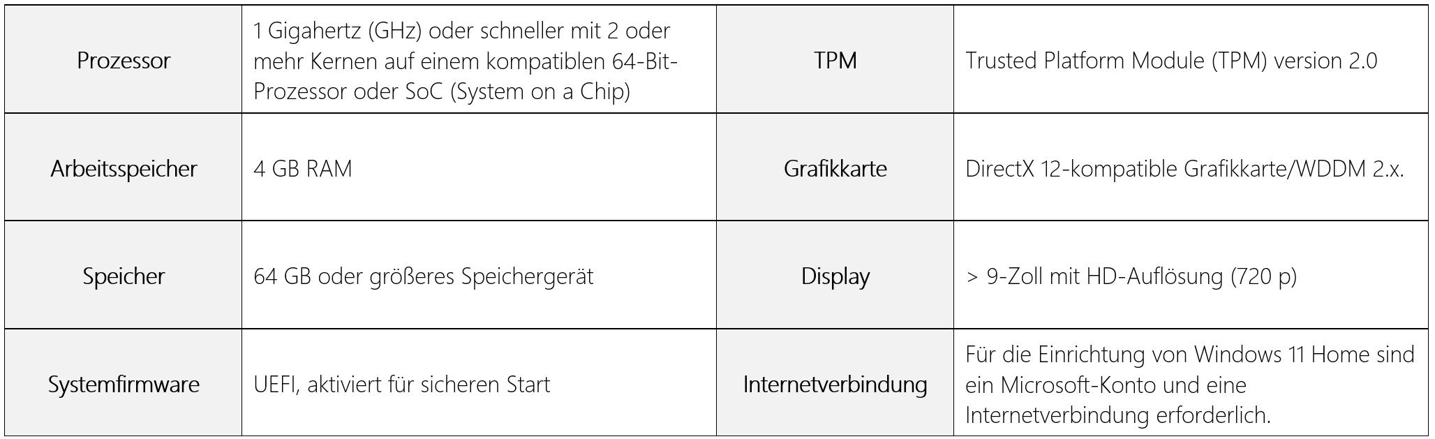 Die Tabelle zeigt verschiedene Mindestanforderungen an ein Gerät, um Windows 11 nutzen zu können